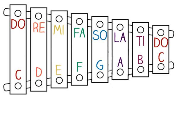 Introducing Do Re Mi Fun Music Theory