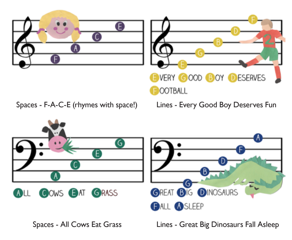 Understanding the clefs – reading music theory printable