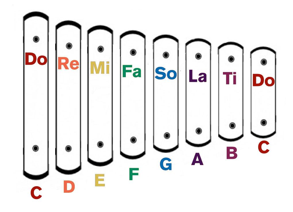 Do Re Mi Game : Teaching the Solfege Scale