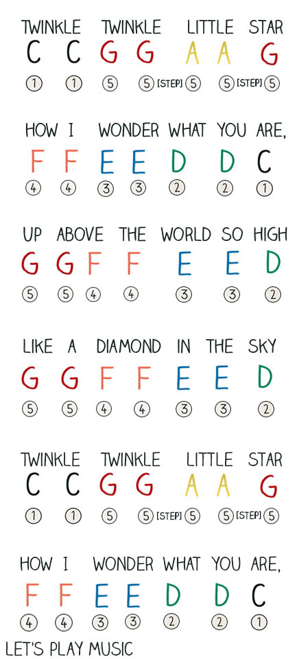 Twinkle Twinkle Little Star Sheet Music for Kids