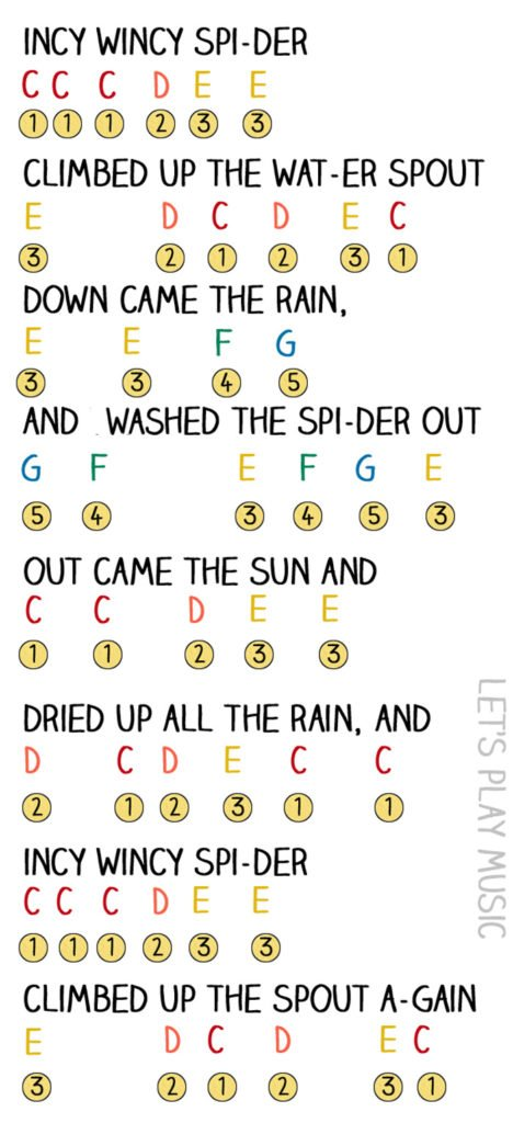 worksheet Music Fun Worksheets easy incy wincy spider sheet music lets play inc windy note chart